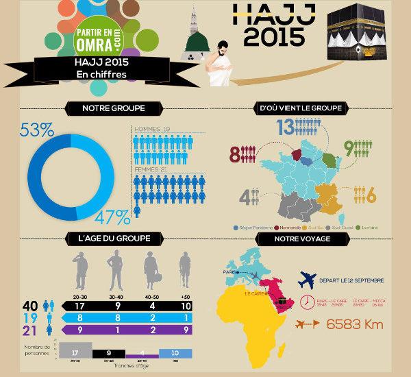 Hajj 2015 : découvrez notre groupe ^_^